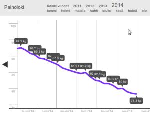 Heiaheia-painokäyräni tammi-kesäkuulta 2014: 92,5...78,3 kg