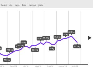 Heiaheia-painokäyräni heinä-joulukuulta 2014: 78,3 ... 88,2 ... 85,1 kg