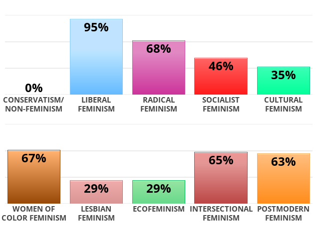 Conservatism/non-feminism 0 % Liberal feminism 95 % Radical feminism 68 % Socialist feminism 46 % Cultural feminism 35 % Women of color feminism 67 % Lesbian feminism 29 % Ecofeminism 29 % Intersectional feminism 65 % Postmodern feminism 63 %