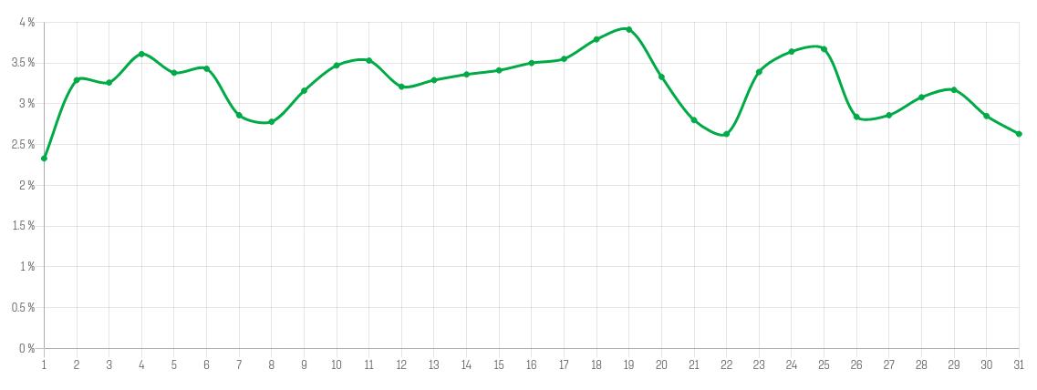 Omat ostot: ostorytmini kuukausijakauma 11.10.2020—10.10.2021